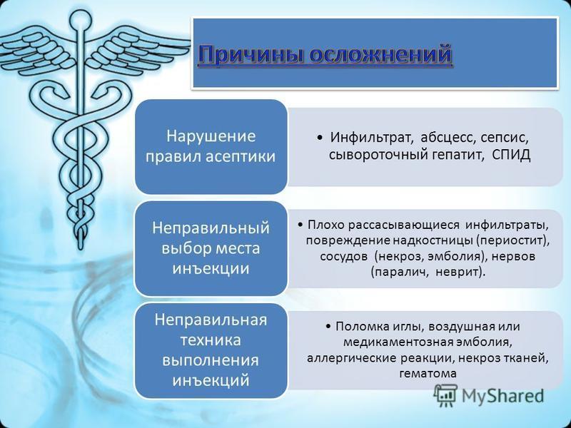 Инфильтрат, абсцесс, сепсис, сывороточный гепатит, СПИД Нарушение правил асептики Плохо рассасывающиеся инфильтраты, повреждение надкостницы (периостит), сосудов (некроз, эмболия), нервов (паралич, неврит). Неправильный выбор места инъекции Поломка и