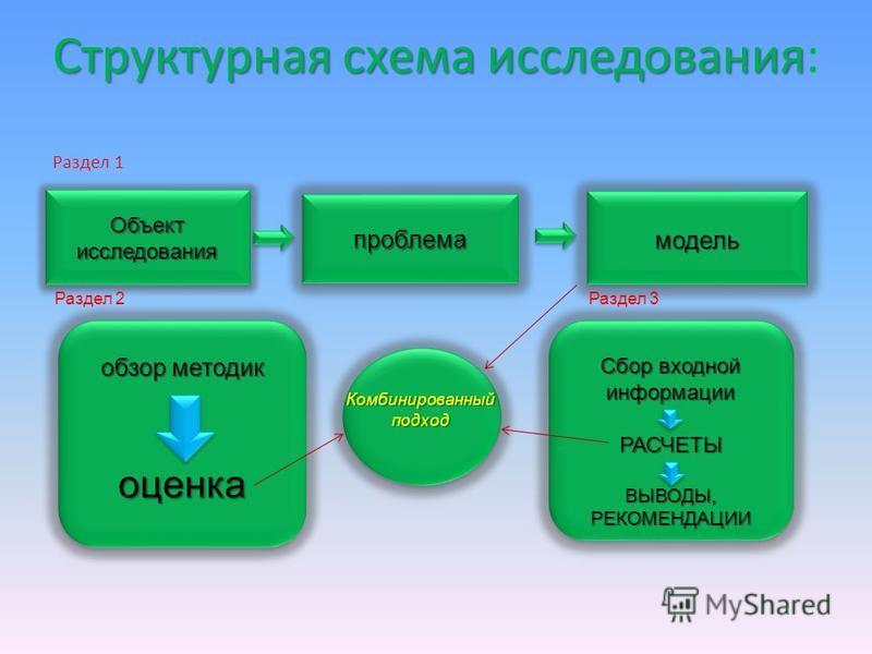 Структурная схема исследования Структурная схема исследования: Раздел 1 Объект исследования проблема модель Комбинированный подход Раздел 2 Раздел 3 обзор методик оценка Сбор входной информации РАСЧЕТЫВЫВОДЫ,РЕКОМЕНДАЦИИ