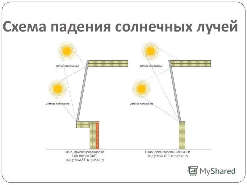 Схема падения солнечных лучей