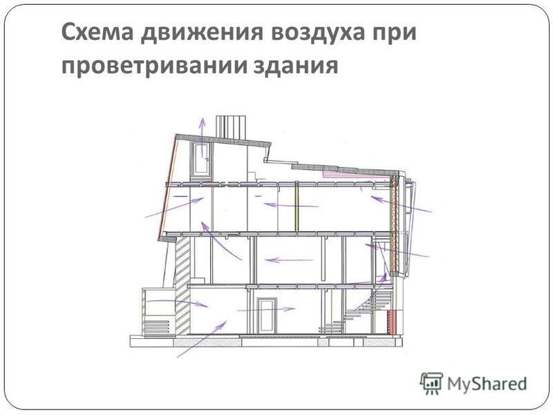 Схема движения воздуха при проветривании здания