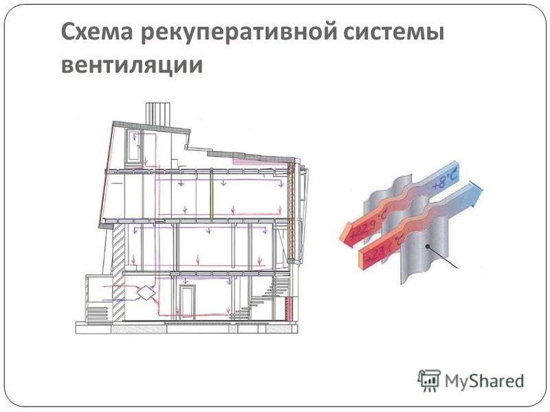 Схема рекуперативной системы вентиляции