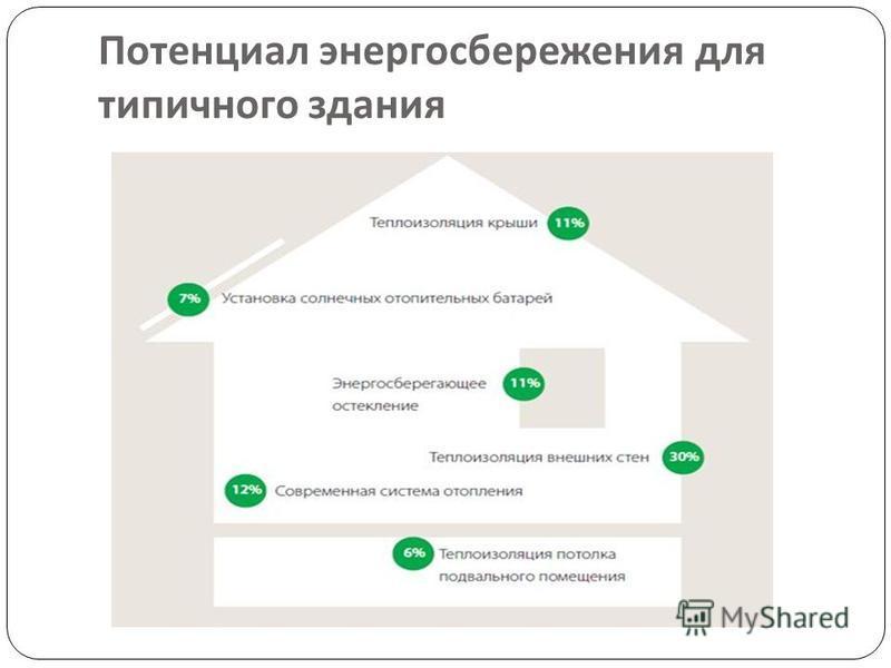 Потенциал энергосбережения для типичного здания