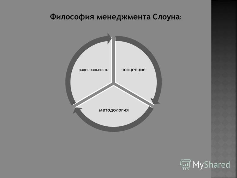 концепция методология рациональность Философия менеджмента Слоуна :