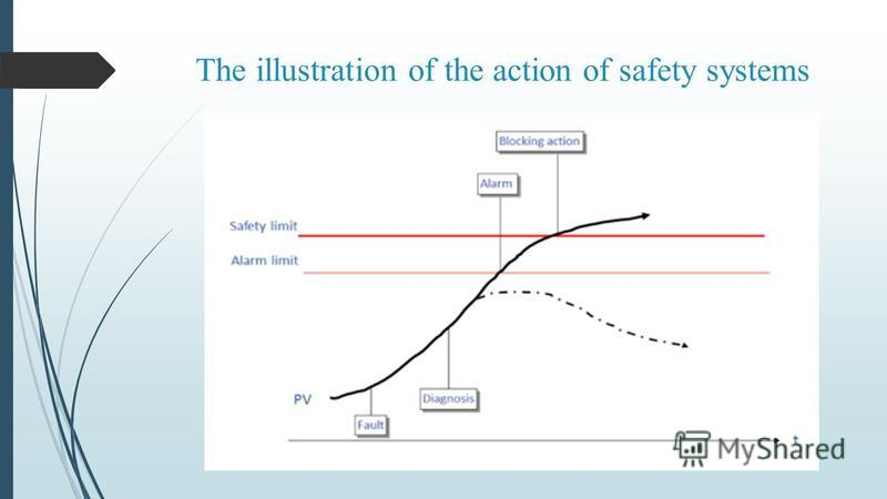 The illustration of the action of safety systems