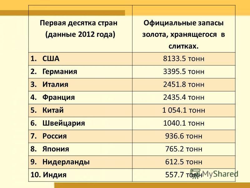 Первая десятка стран (данные 2012 года) Официальные запасы золота, хранящегося в слитках. 1. США8133.5 тонн 2. Германия 3395.5 тонн 3. Италия 2451.8 тонн 4. Франция 2435.4 тонн 5. Китай 1 054.1 тонн 6. Швейцария 1040.1 тонн 7. Россия 936.6 тонн 8. Яп