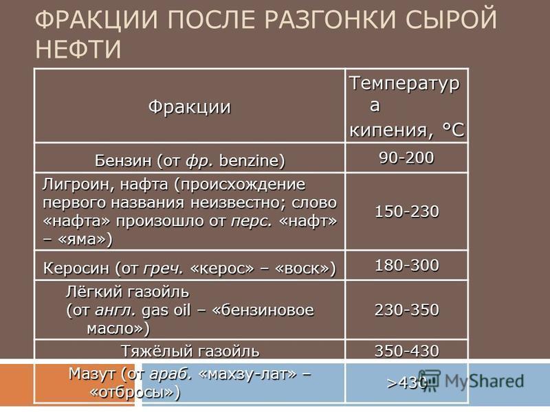 Фракции Температур а кипения, °С Бензин (от фр. benzine) 90-200 Лигроин, нафта (происхождение первого названия неизвестно; слово «нафта» произошло от перс. «нафт» – «яма») 150-230 Керосин (от греч. «керос» – «воск») 180-300 Лёгкий газойль (от англ. g