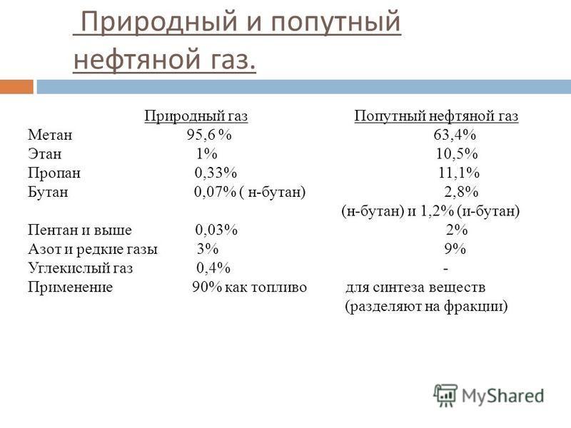 Природный и попутный нефтяной газ. Природный газ Попутный нефтяной газ Метан 95,6 % 63,4% Этан 1% 10,5% Пропан 0,33% 11,1% Бутан 0,07% ( н-бутан) 2,8% (н-бутан) и 1,2% (и-бутан) Пентан и выше 0,03% 2% Азот и редкие газы 3% 9% Углекислый газ 0,4% - Пр