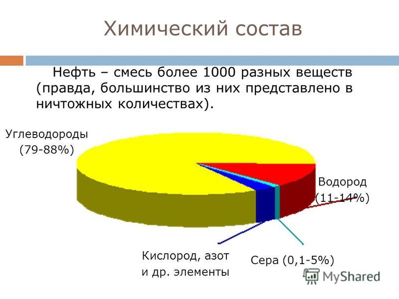Химический состав Нефть – смесь более 1000 разных веществ (правда, большинство из них представлено в ничтожных количествах). Углеводороды (79-88%) Кислород, азот и др. элементы Сера (0,1-5%) Водород (11-14%)