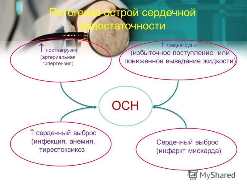Патогенез острой сердечной недостаточности постнагрузки (артериальная гипертензия) преднагрузки (избыточное поступление или пониженное выведение жидкости) сердечный выброс (инфекция, анемия, тиреотоксикоз) Сердечный выброс (инфаркт миокарда) ОСН