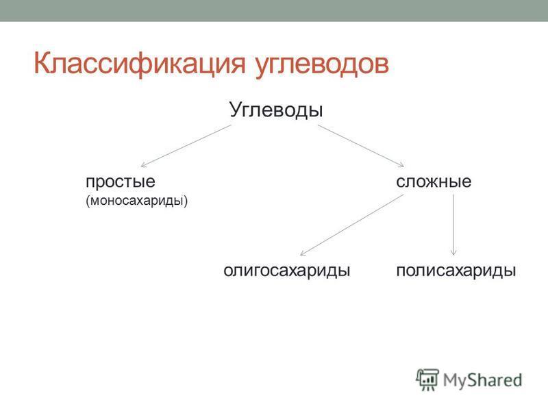 Классификация углеводов Углеводы простые (моносахариды) сложные полисахариды олигосахариды