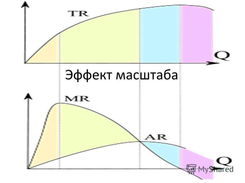 Эффект масштаба