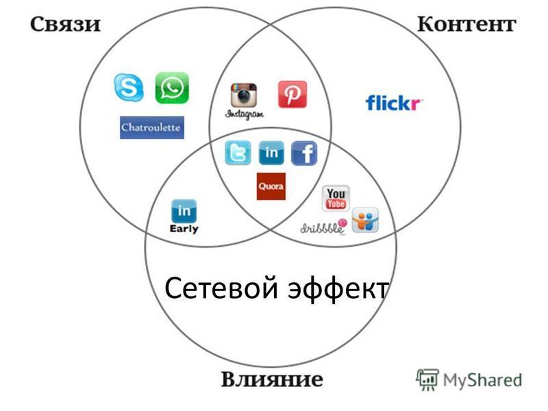 Сетевой эффект