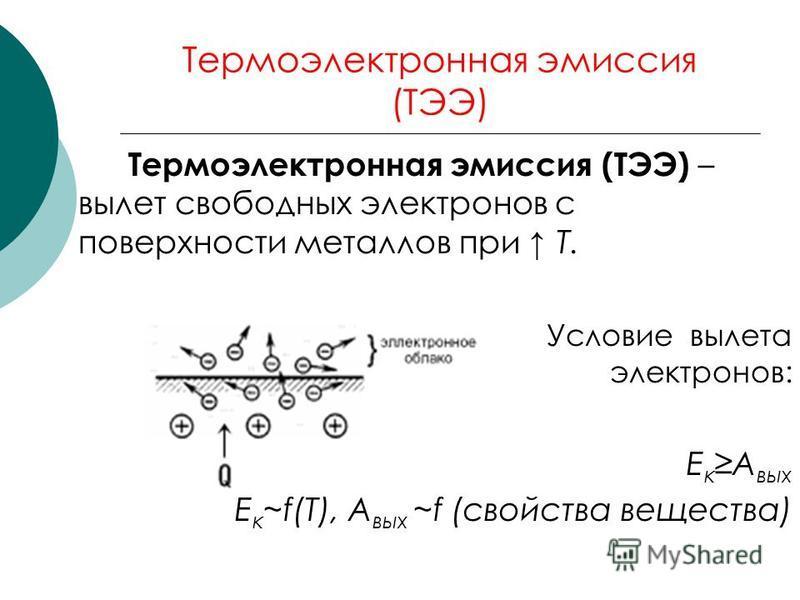 Термоэлектронная эмиссия (ТЭЭ) Термоэлектронная эмиссия (ТЭЭ) – вылет свободных электронов с поверхности металлов при T. Условие вылета электронов: Е к А вых Е к ~f(Т), А вых ~f (свойства вещества)