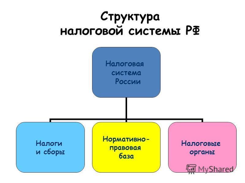 Структура налоговой системы РФ Налоговая система России Налоги и сборы Нормативно- правовая база Налоговые органы