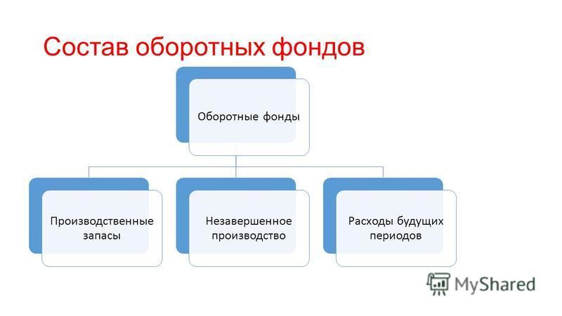 Состав оборотных фондов Оборотные фонды Производственные запасы Незавершенное производство Расходы будущих периодов