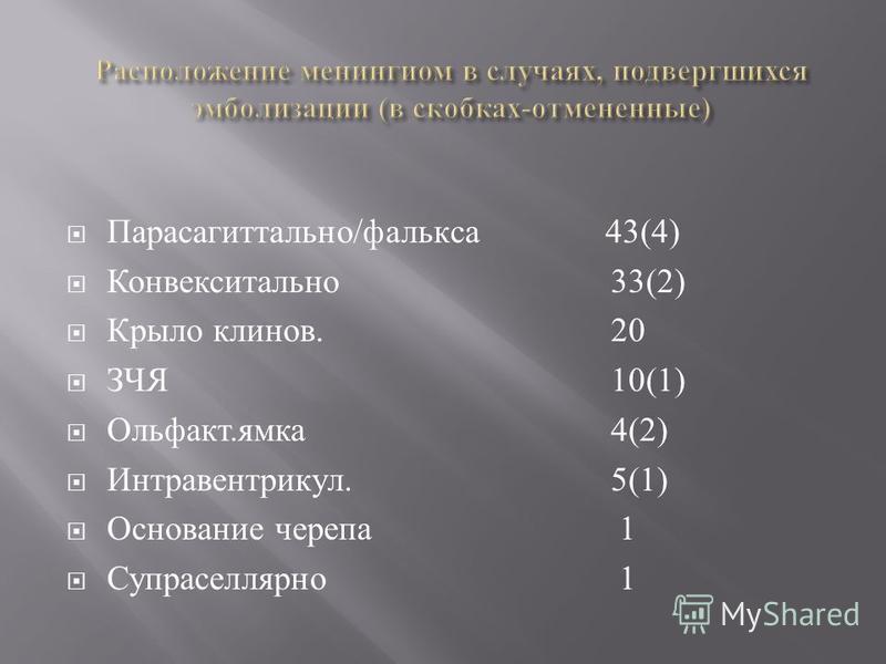 Парасагиттально / фалькса 43(4) Конвекситально 33(2) Крыло кленов. 20 ЗЧЯ 10(1) Ольфакт. ямка 4(2) Интравентрикул. 5(1) Основание черепа 1 Супраселлярно 1