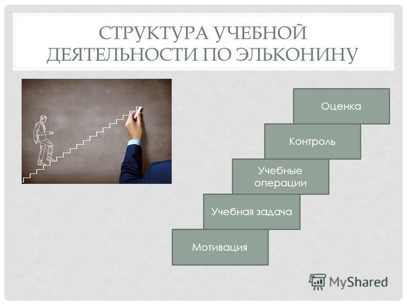 СТРУКТУРА УЧЕБНОЙ ДЕЯТЕЛЬНОСТИ ПО ЭЛЬКОНИНУ Мотивация Учебная задача Учебные операции Контроль Оценка