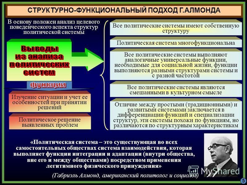 СТРУКТУРНО-ФУНКЦИОНАЛЬНЫЙ ПОДХОД Г.АЛМОНДА «Политическая система – это существующая во всех самостоятельных обществах система взаимодействия, которая выполняет функции интеграции и адаптации (внутри общества, вне его и между обществами) посредством п