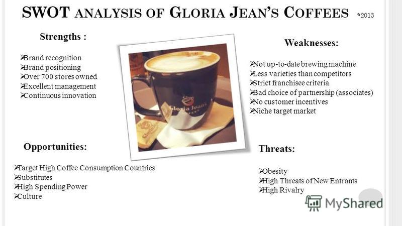 SWOT ANALYSIS OF G LORIA J EAN S C OFFEES * 2013 Strengths : Brand recognition Brand positioning Over 700 stores owned Excellent management Continuous innovation Weaknesses: Not up-to-date brewing machine Less varieties than competitors Strict franch