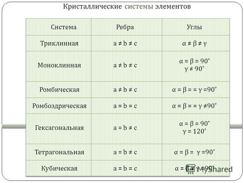 Кристаллические системы элементов