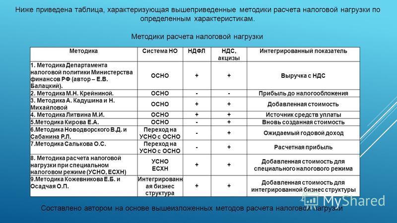 Ниже приведена таблица, характеризующая вышеприведенные методики расчета налоговой нагрузки по определенным характеристикам. Методики расчета налоговой нагрузки Методика Система НОНДФЛНДС, акцизы Интегрированный показатель 1. Методика Департамента на