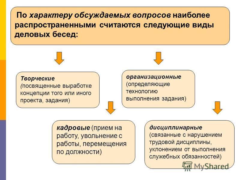 По характеру обсуждаемых вопросов наиболее распространенными считаются следующие виды деловых бесед: дисциплинарные (связанные с нарушением трудовой дисциплины, уклонением от выполнения служебных обязанностей) организационные (определяющие технол