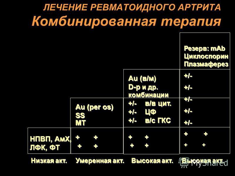 ЛЕЧЕНИЕ РЕВМАТОИДНОГО АРТРИТА Комбинированная терапия НПВП, АмХ, ЛФК, ФТ Аu (per os) SSMT + + + + + + Au (в/м) D-p и др. комбинации +/- в/в цит. +/- ЦФ +/- в/с ГКС + + + + + + Резерв: mAb Циклоспорин Плазмаферез +/-+/-+/-+/-+/- + + Низкая акт. Умерен