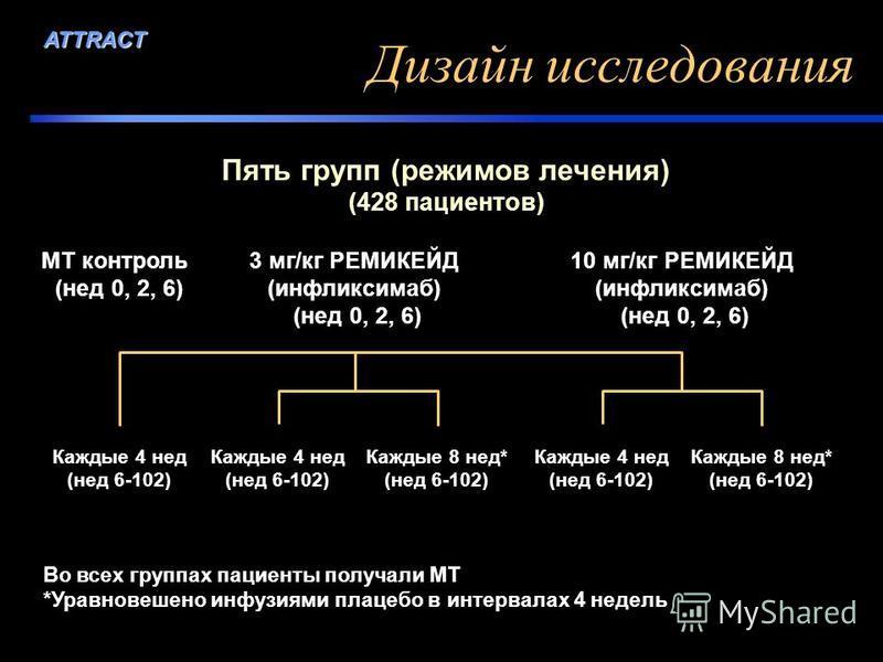 MT контроль (нед 0, 2, 6) 3 мг/кг РЕМИКЕЙД (инфликсимаб) (нед 0, 2, 6) 10 мг/кг РЕМИКЕЙД (инфликсимаб) (нед 0, 2, 6) Каждые 4 нед (нед 6-102) Каждые 8 нед* (нед 6-102) Каждые 4 нед (нед 6-102) Каждые 8 нед* (нед 6-102) Во всех группах пациенты получа