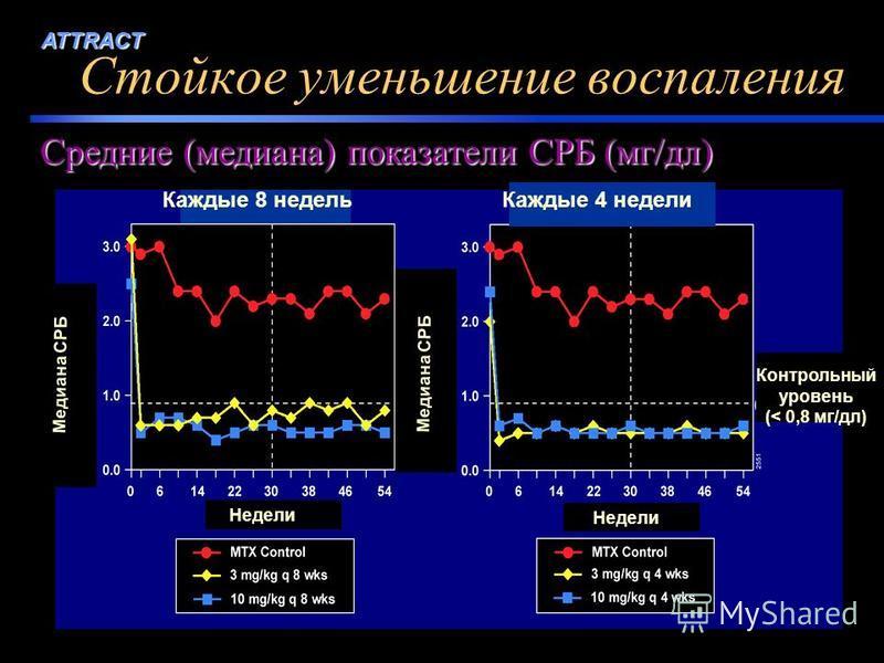 ATTRACT Средние (медиана) показатели СРБ (мг/дл) Стойкое уменьшение воспаления Медиана СРБ Контрольный уровень (< 0,8 мг/дл) Недели Каждые 8 недель Каждые 4 недели