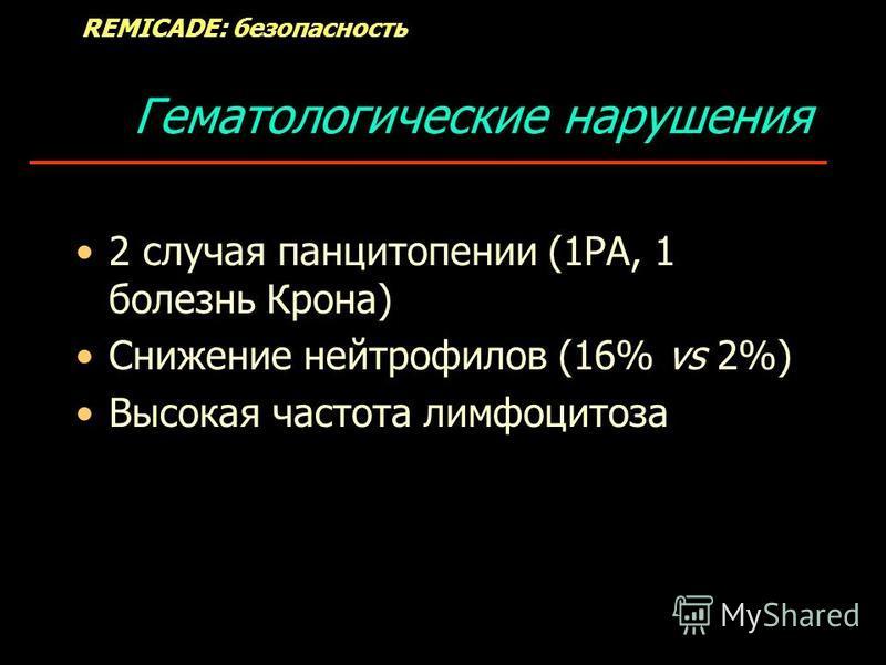 Гематологические нарушения 2 случая панцитопении (1РА, 1 болезнь Крона) Снижение нейтрофилов (16% vs 2%) Высокая частота лимфоцитоза REMICADE: безопасность