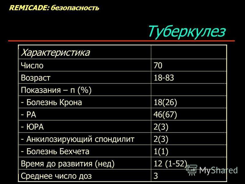 Туберкулез REMICADE: безопасность Характеристика Число 70 Возраст 18-83 Показания – п (%) - Болезнь Крона 18(26) - РА46(67) - ЮРА2(3) - Анкилозирующий спондилит 2(3) - Болезнь Бехчета 1(1) Время до развития (нед)12 (1-52) Среднее число доз 3