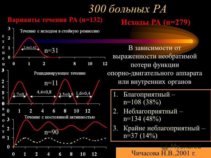 300 больных РА Течение с исходом в стойкую ремиссию Рецидивирующее течение Течение с постоянной активностью степень активности степень активности Варианты течения РА (n=132) Исходы РА (n=279) 1. Благоприятный – n=108 (38%) 2. Неблагоприятный – n=134