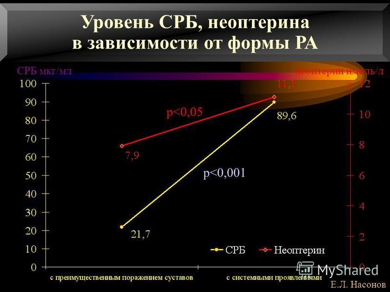 Уровень СРБ, неоптерина в зависимости от формы РА СРБ мкг/млнеоптерин нмоль/л p<0,05 p<0,001 Е.Л. Насонов