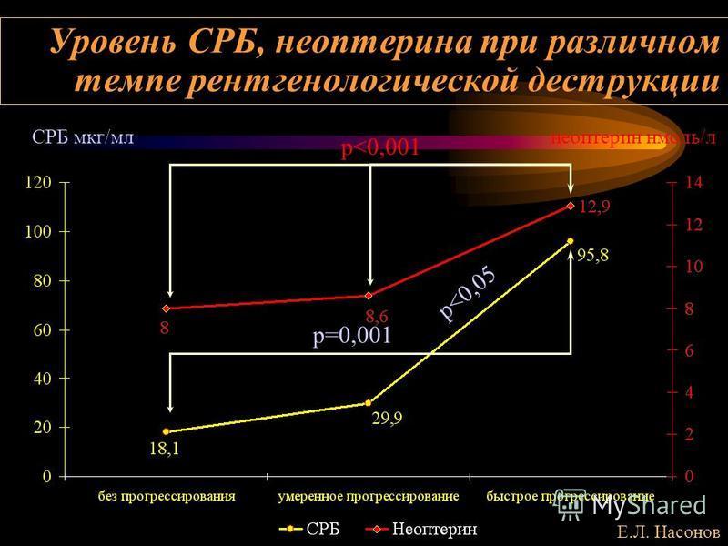 Уровень СРБ, неоптерина при различном темпе рентгенологической деструкции СРБ мкг/млнеоптерин нмоль/л p<0,001 р=0,001 p<0,05 Е.Л. Насонов