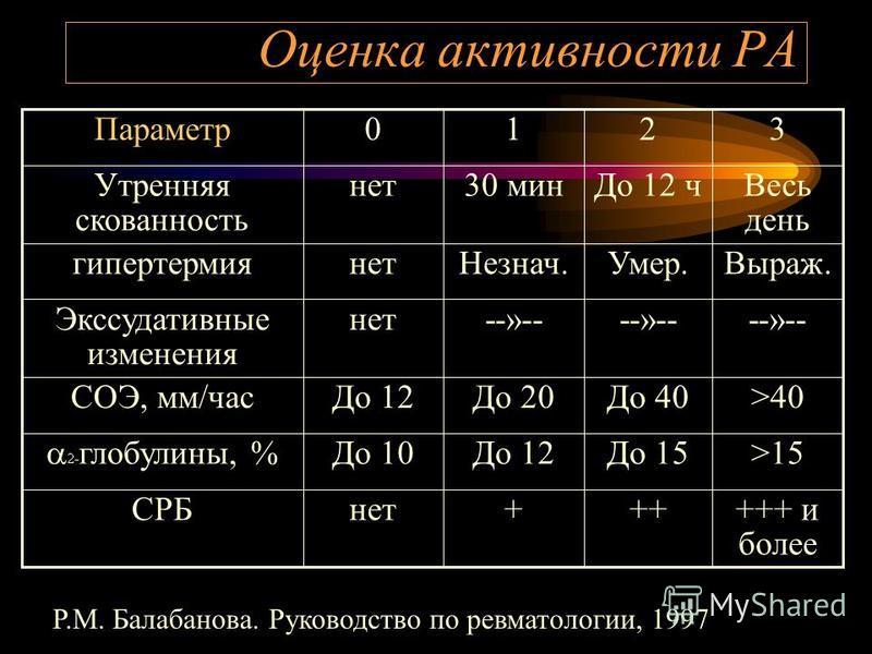 Оценка активности РА +++ и более +++нетСРБ >15До 15До 12До 10 - глобулины, % >40До 40До 20До 12СОЭ, мм/час --»-- нет Экссудативные изменения Выраж.Умер.Незнач.нетгипертермия Весь день До 12 ч 30 миннет Утренняя скованность 3210Параметр Р.М. Балабанов