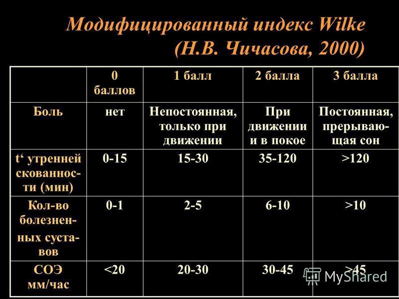 Модифицированный индекс Wilke (Н.В. Чичасова, 2000) >4530-4520-30<20СОЭ мм/час >106-102-50-1Кол-во болезнен- ных суста- вов >12035-12015-300-15t утренней скованнос- ти (мин) Постоянная, прерываю- щая сон При движении и в покое Непостоянная, только пр