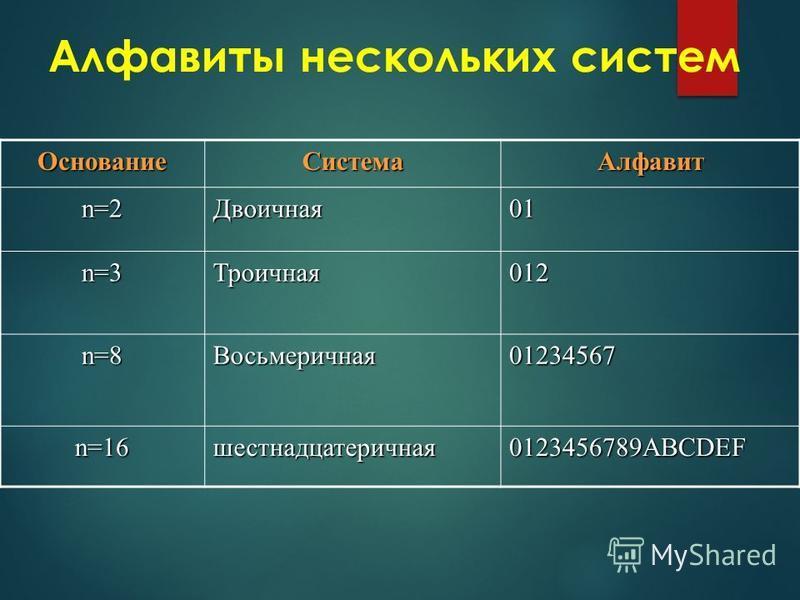 Алфавиты нескольких систем Основание СистемаАлфавит n=2Двоичная 01 n=3Троичная 012 n=8Восьмеричная 01234567 n=16 шестнадцатеричная 0123456789ABCDEF