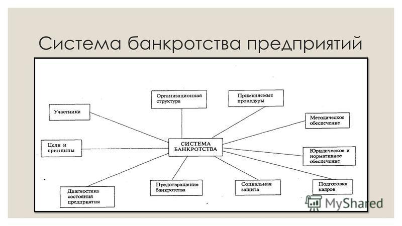 Система банкротства предприятий