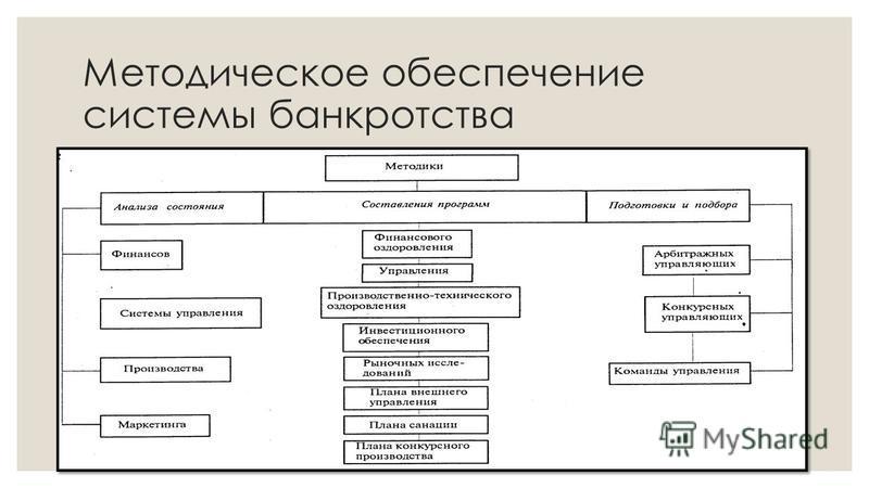 Методическое обеспечение системы банкротства
