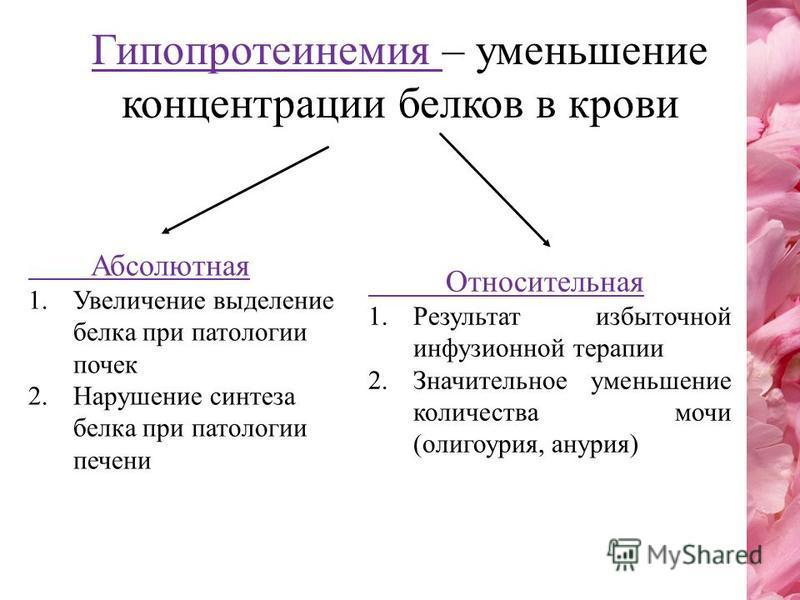 Гипопротеинемия – уменьшение концентрации белков в крови Абсолютная 1. Увеличение выделение белка при патологии почек 2. Нарушение синтеза белка при патологии печени Относительная 1. Результат избыточной инфузионной терапии 2. Значительное уменьшение