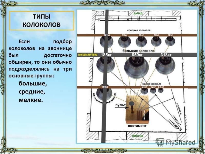 Если подбор колоколов на звоннице был достаточно обширен, то они обычно подразделялись на три основные группы: большие, средние, мелкие. ТИПЫ КОЛОКОЛОВ