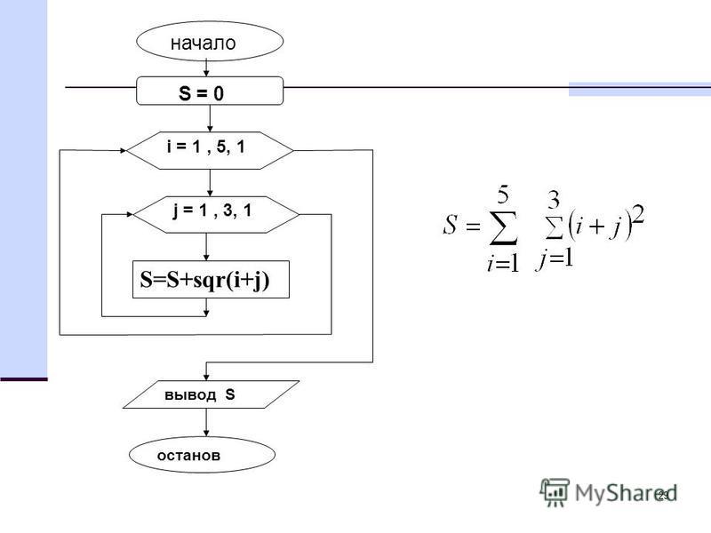 29 S = 0 i = 1, 5, 1 начало S=S+sqr(i+j) вывод S j = 1, 3, 1 останов