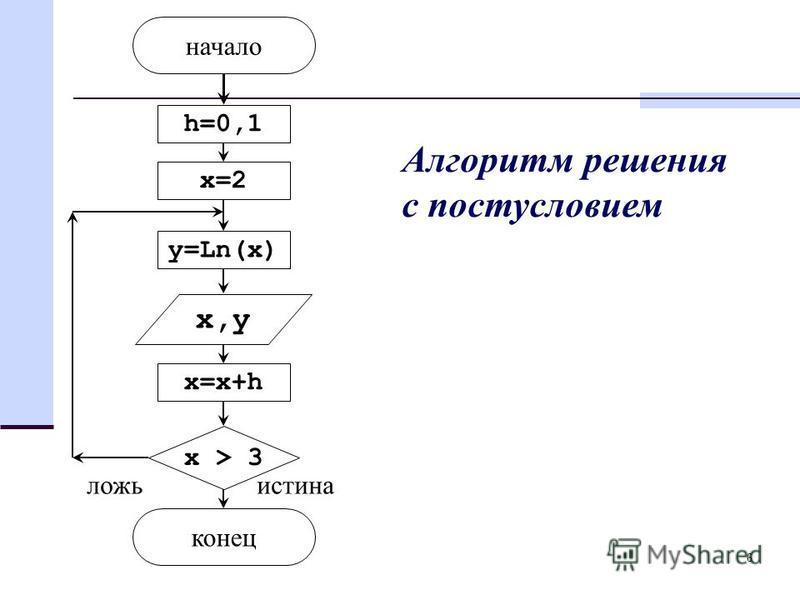 6 h=0,1 x=2 y=Ln(x) x,y x=x+h x > 3 конец начало истина ложь Алгоритм решения с постусловием