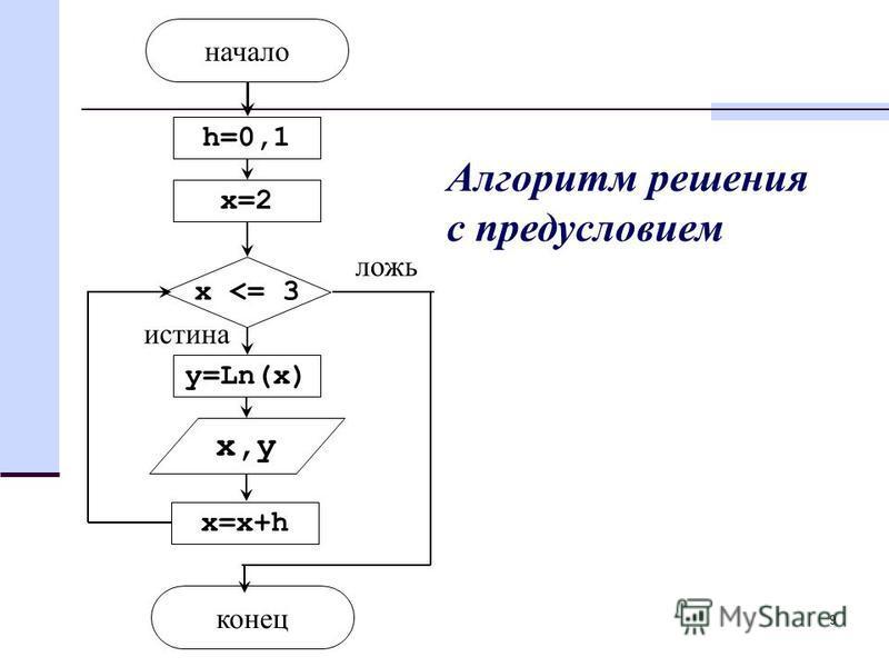 9 h=0,1 x=2 y=Ln(x) x,y x=x+h конец начало истина ложь Алгоритм решения с предусловием x <= 3