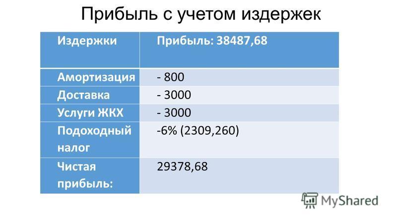 Прибыль с учетом издержек Издержки Прибыль: 38487,68 Амортизация- 800 Доставка- 3000 Услуги ЖКХ- 3000 Подоходный налог -6% (2309,260) Чистая прибыль: 29378,68