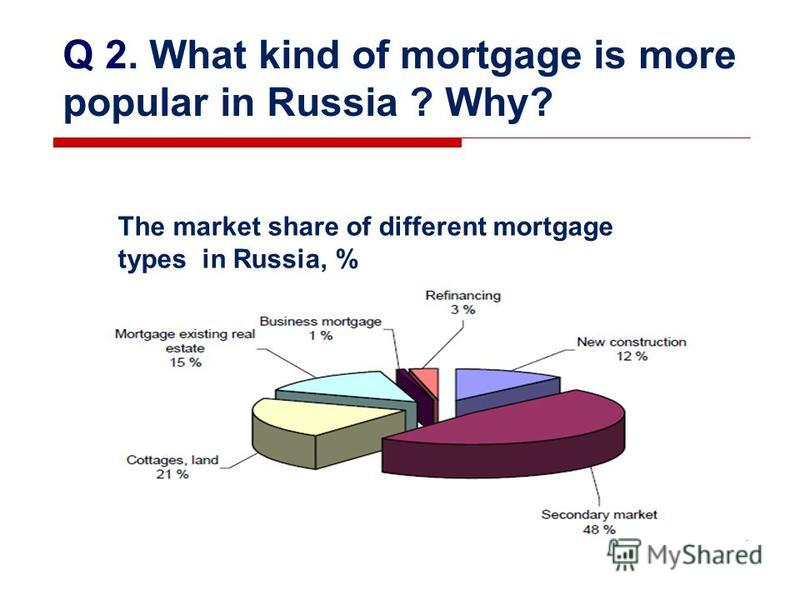 Q 2. What kind of mortgage is more popular in Russia ? Why? The market share of different mortgage types in Russia, %