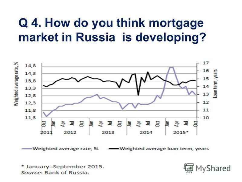 Q 4. How do you think mortgage market in Russia is developing?