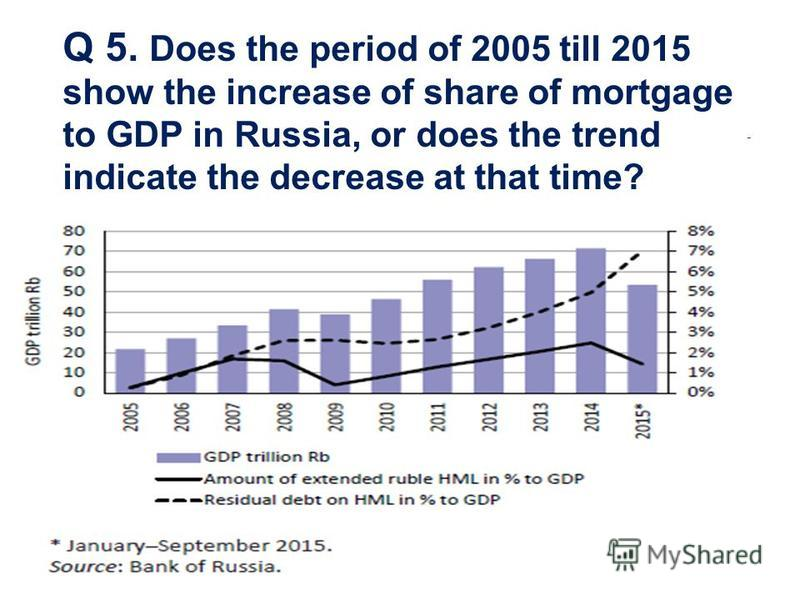 Q 5. Does the period of 2005 till 2015 show the increase of share of mortgage to GDP in Russia, or does the trend indicate the decrease at that time?