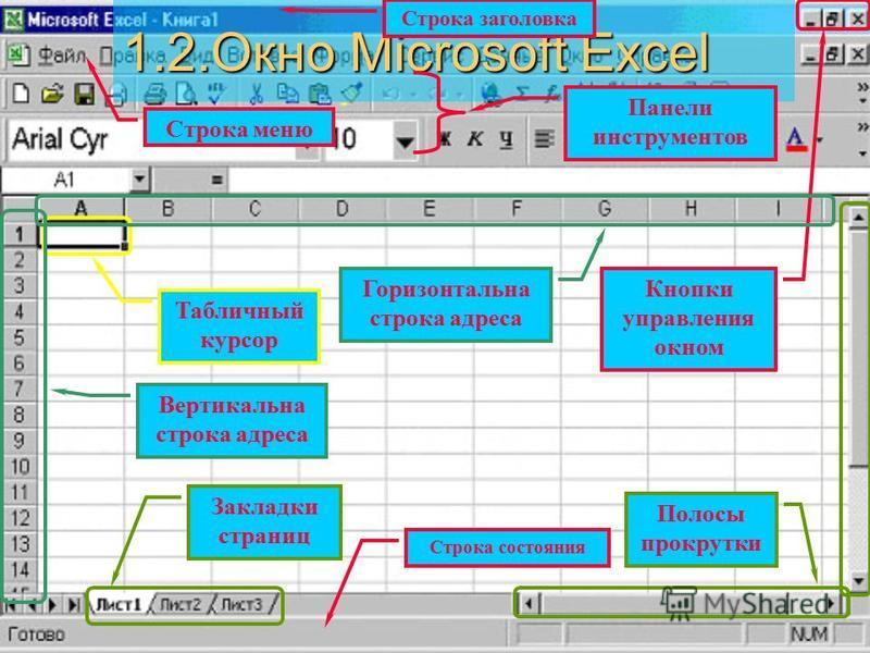 1.2. Окно Microsoft Excel Строка заголовка Строка меню Панели инструментов Строка состояния Полосы прокрутки Кнопки управления окном Закладки страниц Табличный курсор Вертикальна строка адреса Горизонтальна строка адреса