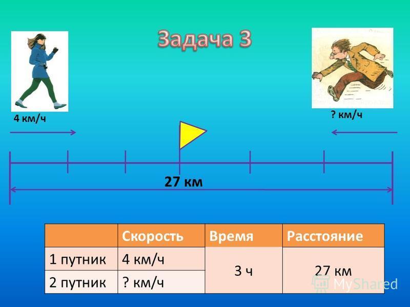 4 км/ч ? км/ч 27 км Скорость ВремяРасстояние 1 путник 4 км/ч 3 ч 27 км 2 путник? км/ч